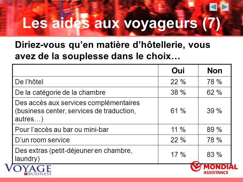 Les aides aux voyageurs (7) Diriez-vous quen matière dhôtellerie, vous avez de la souplesse dans le choix… OuiNon De lhôtel22 %78 % De la catégorie de