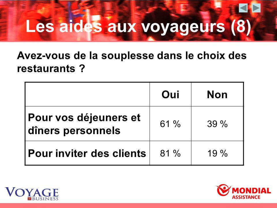 Les aides aux voyageurs (8) Avez-vous de la souplesse dans le choix des restaurants ? OuiNon Pour vos déjeuners et dîners personnels 61 %39 % Pour inv