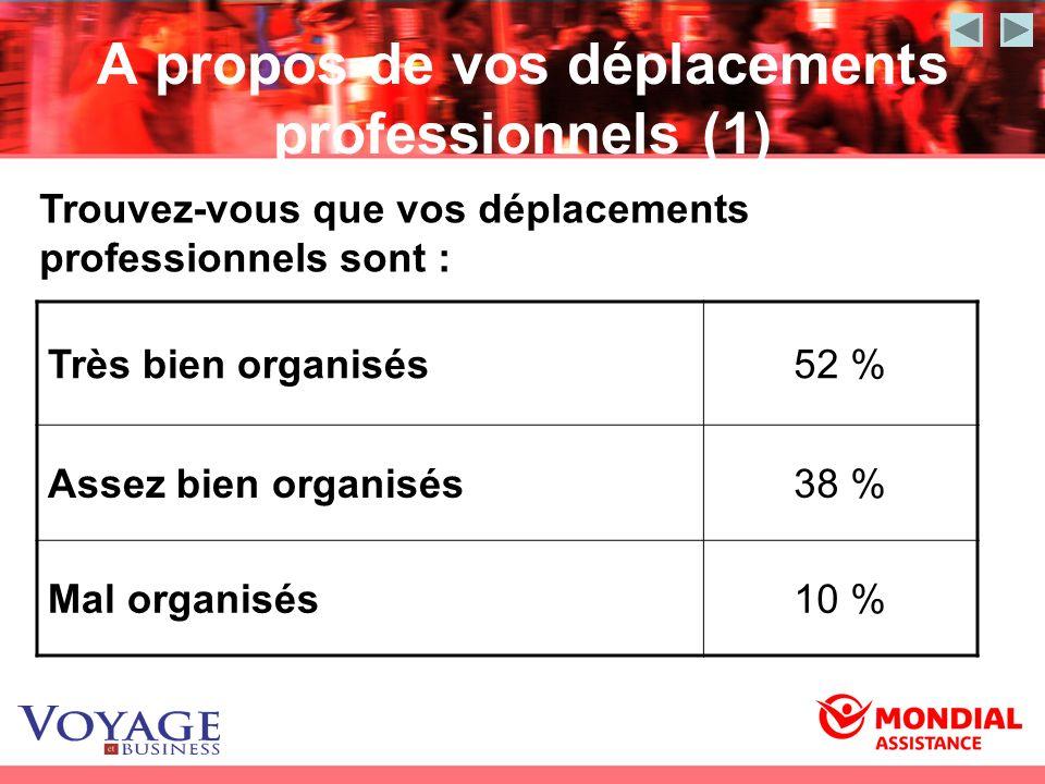 A propos de vos déplacements professionnels (1) Très bien organisés52 % Assez bien organisés38 % Mal organisés10 % Trouvez-vous que vos déplacements p