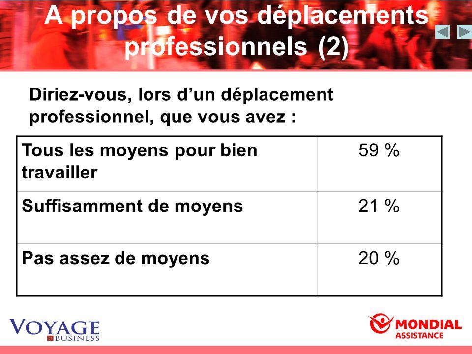 A propos de vos déplacements professionnels (2) Tous les moyens pour bien travailler 59 % Suffisamment de moyens21 % Pas assez de moyens20 % Diriez-vo