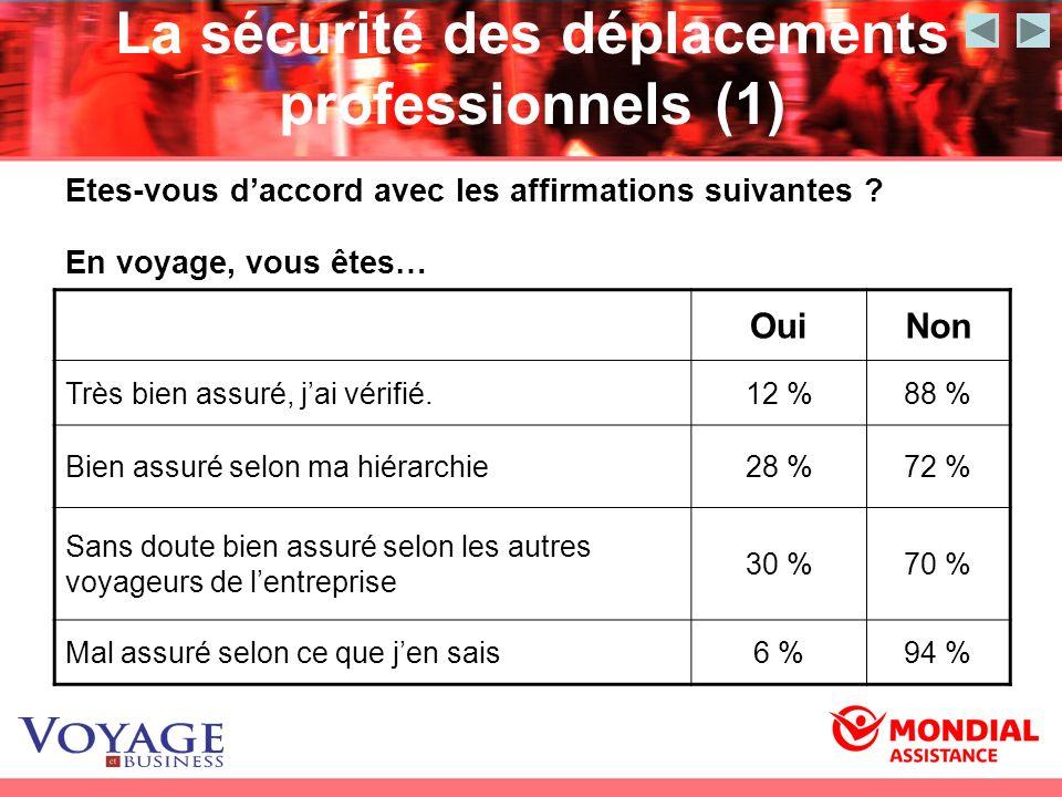 La sécurité des déplacements professionnels (1) Etes-vous daccord avec les affirmations suivantes ? En voyage, vous êtes… OuiNon Très bien assuré, jai