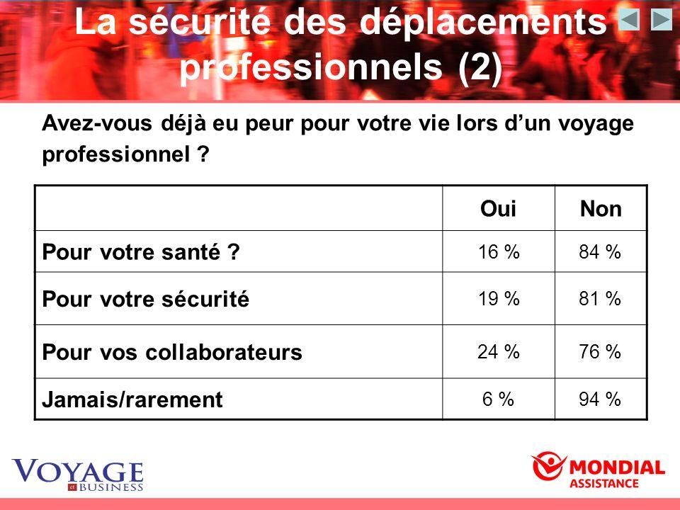 La sécurité des déplacements professionnels (2) Avez-vous déjà eu peur pour votre vie lors dun voyage professionnel ? OuiNon Pour votre santé ? 16 %84