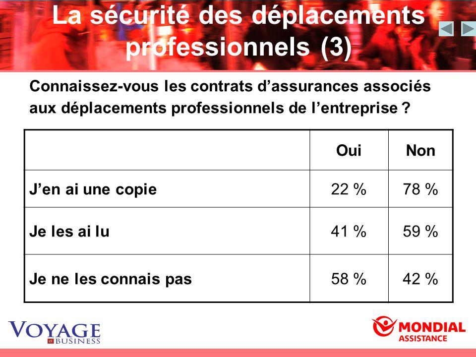 La sécurité des déplacements professionnels (3) Connaissez-vous les contrats dassurances associés aux déplacements professionnels de lentreprise ? Oui