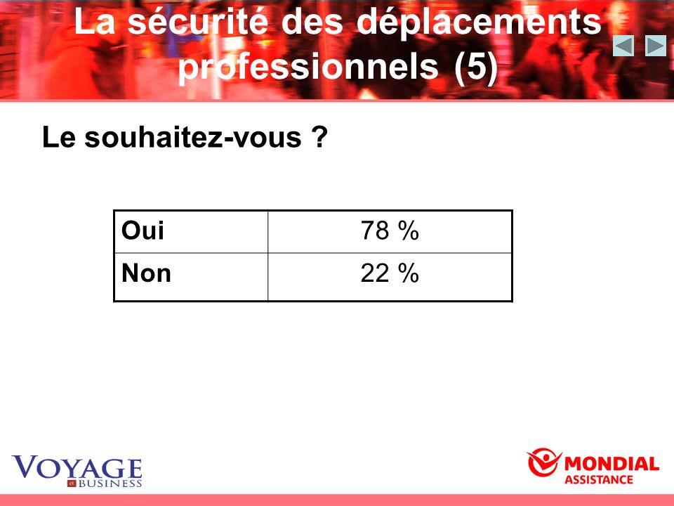 La sécurité des déplacements professionnels (5) Oui78 % Non22 % Le souhaitez-vous ?