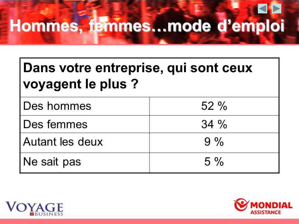 Hommes, femmes…mode demploi Dans votre entreprise, qui sont ceux voyagent le plus ? Des hommes52 % Des femmes34 % Autant les deux9 % Ne sait pas5 %