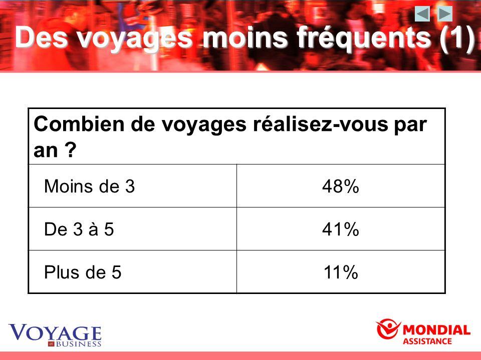 Des voyages moins fréquents (1) Combien de voyages réalisez-vous par an ? Moins de 348% De 3 à 541% Plus de 511%