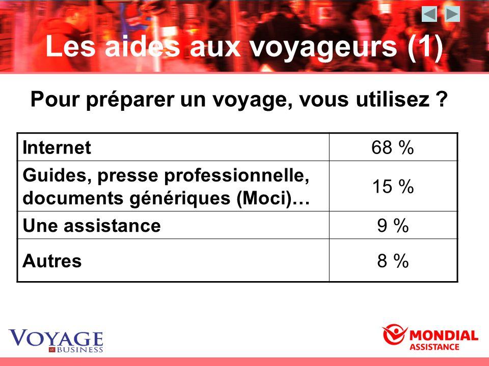 Les aides aux voyageurs (1) Internet68 % Guides, presse professionnelle, documents génériques (Moci)… 15 % Une assistance9 % Autres8 % Pour préparer u