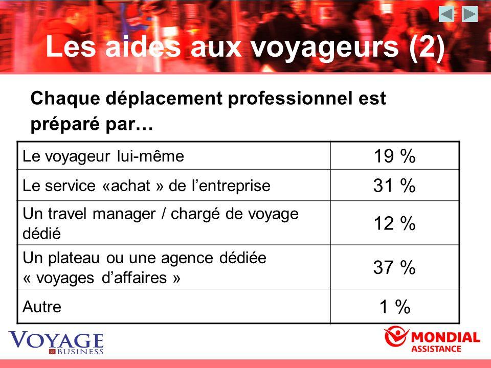 Les aides aux voyageurs (2) Le voyageur lui-même 19 % Le service «achat » de lentreprise 31 % Un travel manager / chargé de voyage dédié 12 % Un plate