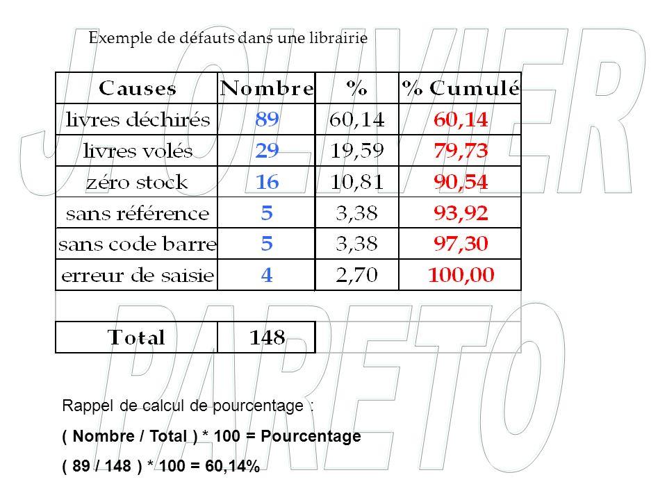 Exemple de défauts dans une librairie Rappel de calcul de pourcentage : ( Nombre / Total ) * 100 = Pourcentage ( 89 / 148 ) * 100 = 60,14%
