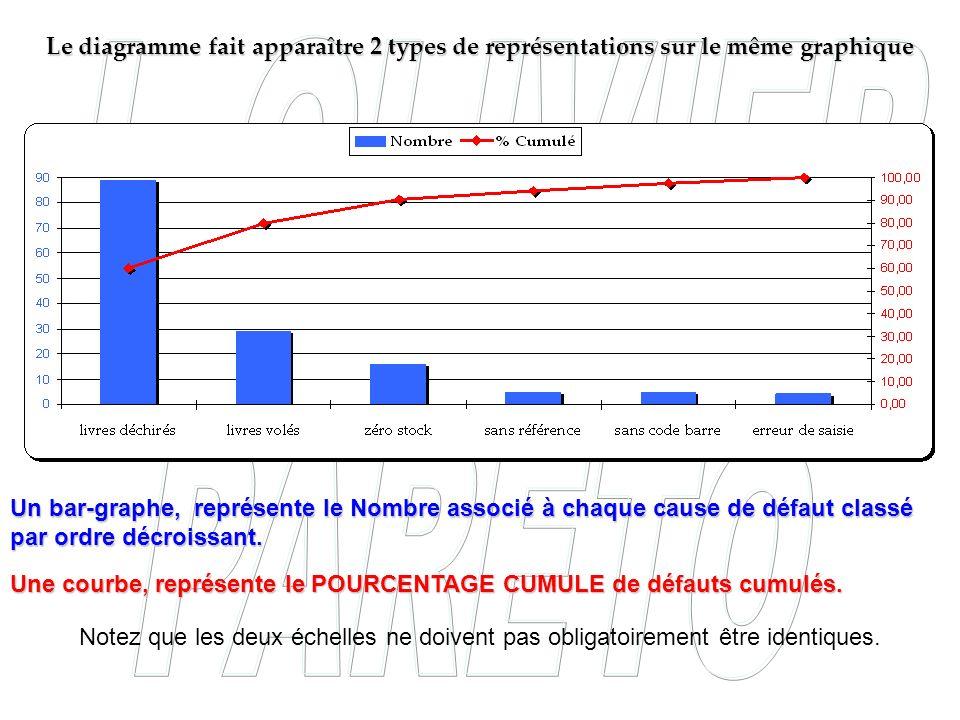 Le diagramme fait apparaître 2 types de représentations sur le même graphique Un bar-graphe, représente le Nombre associé à chaque cause de défaut cla