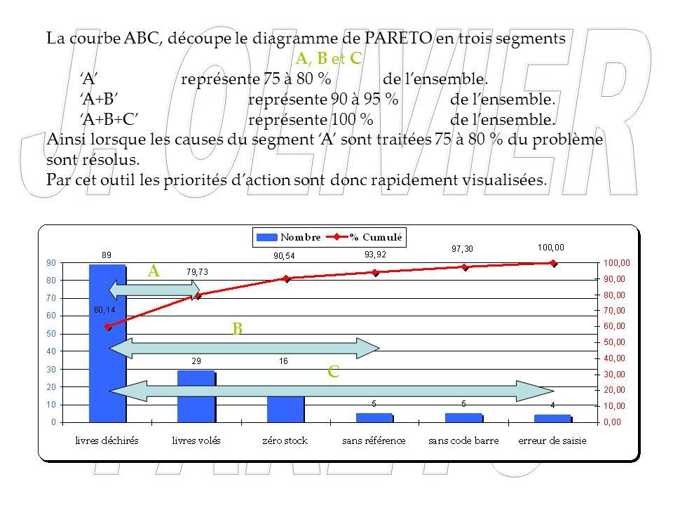 La courbe ABC, découpe le diagramme de PARETO en trois segments A, B et C A représente 75 à 80 % de lensemble. A+B représente 90 à 95 % de lensemble.