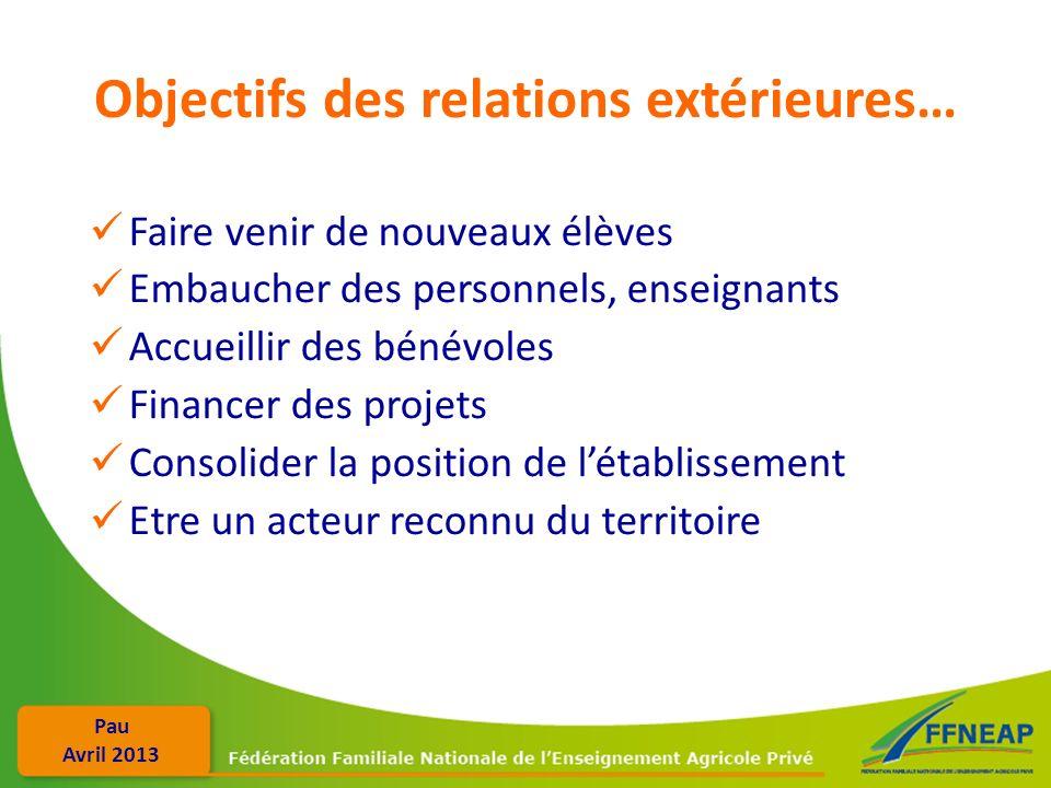 Pau Avril 2013 Objectifs des relations extérieures… Faire venir de nouveaux élèves Embaucher des personnels, enseignants Accueillir des bénévoles Fina