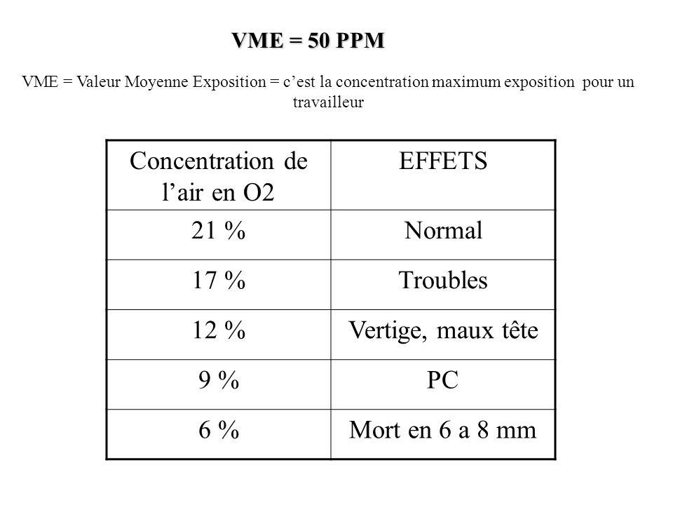VME = 50 PPM VME = Valeur Moyenne Exposition = cest la concentration maximum exposition pour un travailleur Concentration de lair en O2 EFFETS 21 %Normal 17 %Troubles 12 %Vertige, maux tête 9 %PC 6 %Mort en 6 a 8 mm