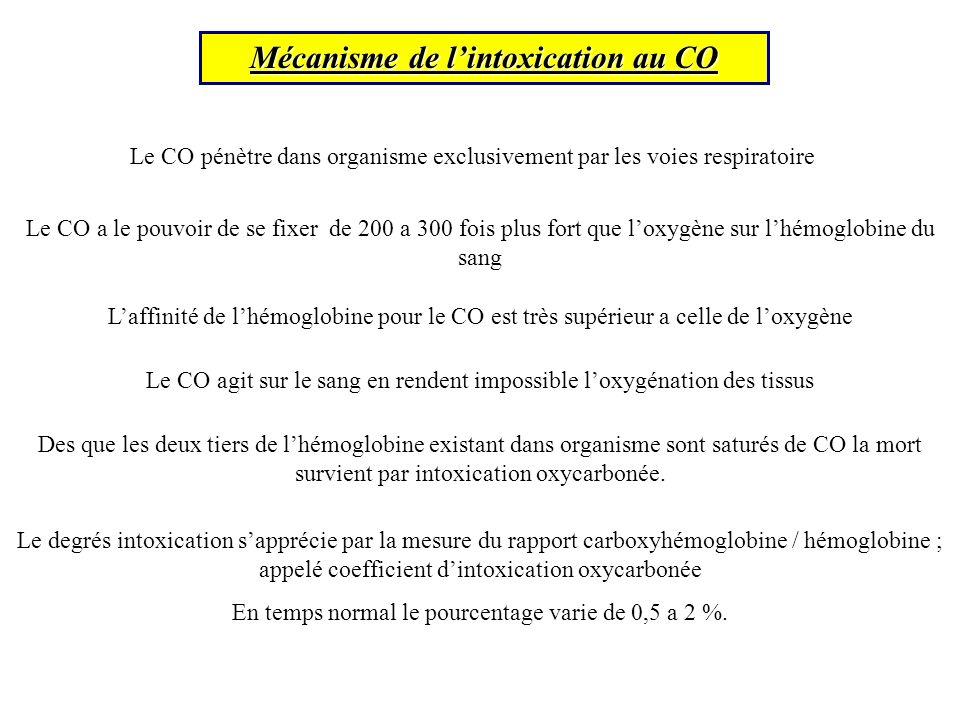 Mécanisme de lintoxication au CO Le CO a le pouvoir de se fixer de 200 a 300 fois plus fort que loxygène sur lhémoglobine du sang Le CO agit sur le sang en rendent impossible loxygénation des tissus Le CO pénètre dans organisme exclusivement par les voies respiratoire Laffinité de lhémoglobine pour le CO est très supérieur a celle de loxygène Des que les deux tiers de lhémoglobine existant dans organisme sont saturés de CO la mort survient par intoxication oxycarbonée.