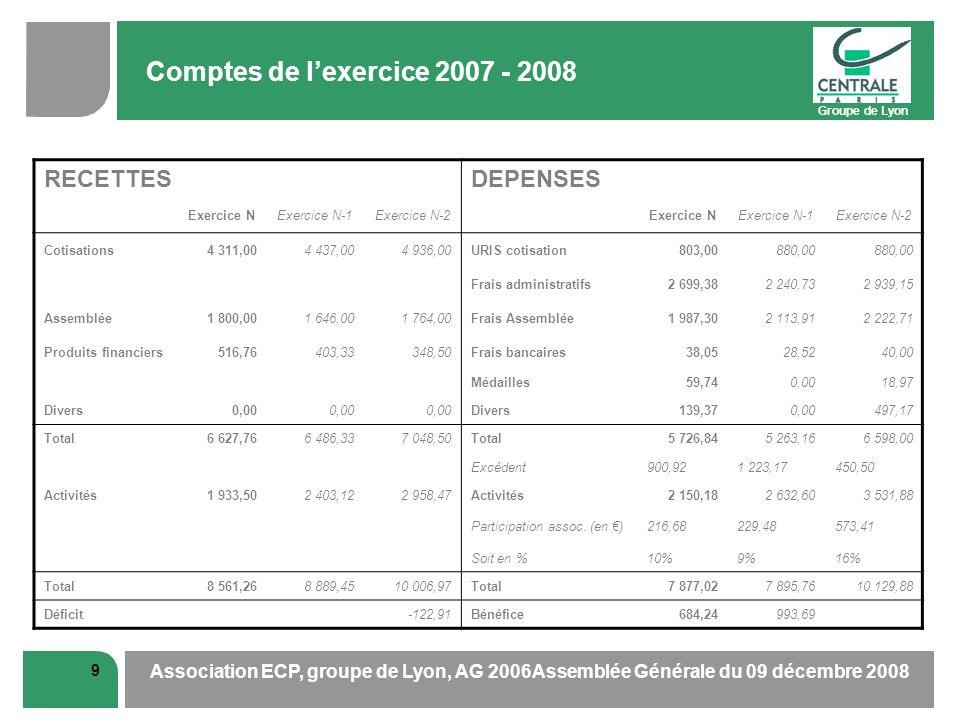 Groupe de Lyon 9 Association ECP, groupe de Lyon, AG 2006Assemblée Générale du 09 décembre 2008 Comptes de lexercice 2007 - 2008 RECETTESDEPENSES Exer