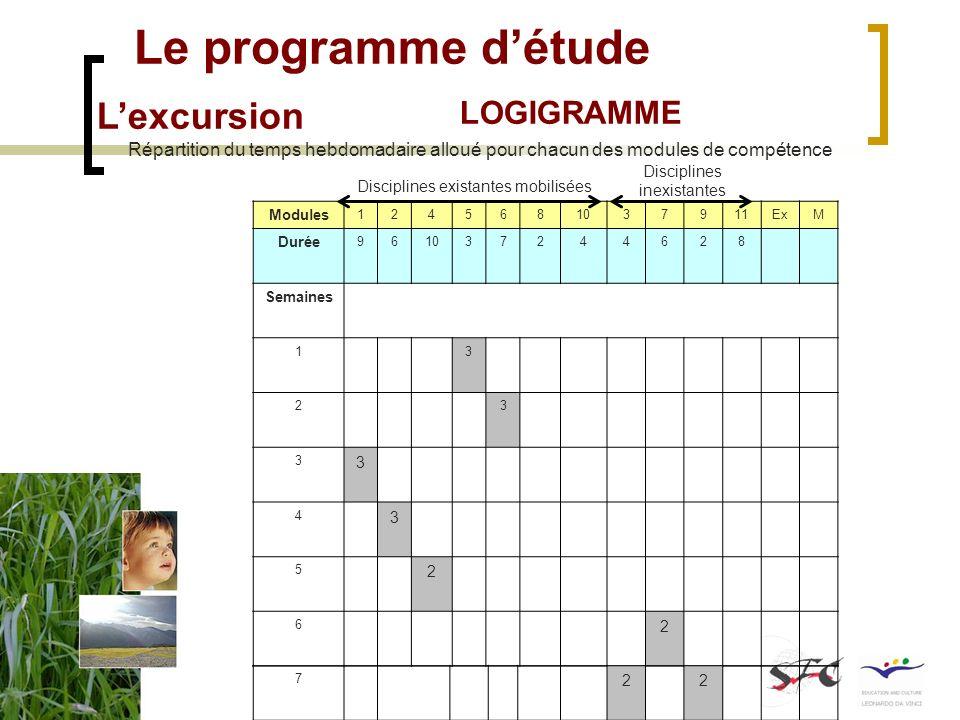 Le programme détude Lexcursion LOGIGRAMME Disciplines existantes mobilisées Disciplines inexistantes Logigramme de la séquence denseignement Disciplines existantes mobilisées Disciplines inexistantes Logigramme de la séquence denseignement Modules 1245681037911ExM Durée 961037244628 Semaines 13 23 3 3 4 3 5 2 6 2 Disciplines existantes mobilisées Disciplines inexistantes Répartition du temps hebdomadaire alloué pour chacun des modules de compétence 7 22