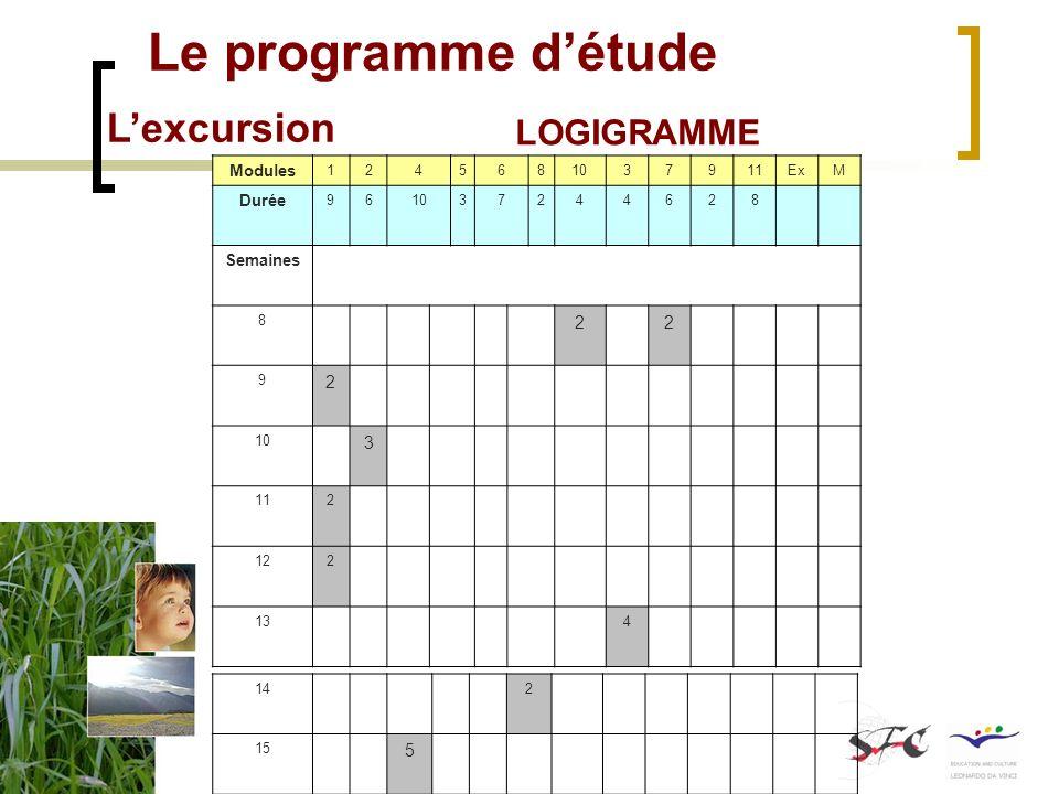 Le programme détude Lexcursion LOGIGRAMME Disciplines existantes mobilisées Disciplines inexistantes Logigramme de la séquence denseignement Disciplines existantes mobilisées Disciplines inexistantes Logigramme de la séquence denseignement Modules 1245681037911ExM Durée 961037244628 Semaines 8 22 9 2 10 3 112 122 134 142 15 5