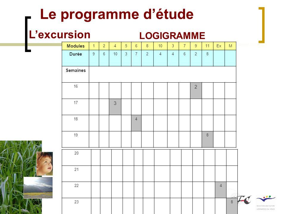 Le programme détude Lexcursion LOGIGRAMME Disciplines existantes mobilisées Disciplines inexistantes Logigramme de la séquence denseignement Disciplin
