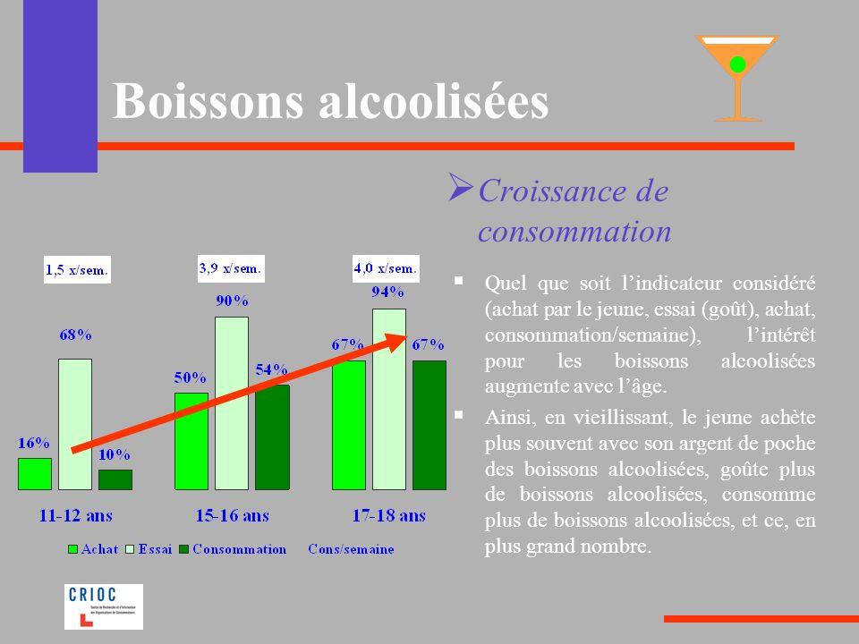 Boissons alcoolisées Croissance de consommation Quel que soit lindicateur considéré (achat par le jeune, essai (goût), achat, consommation/semaine), lintérêt pour les boissons alcoolisées augmente avec lâge.
