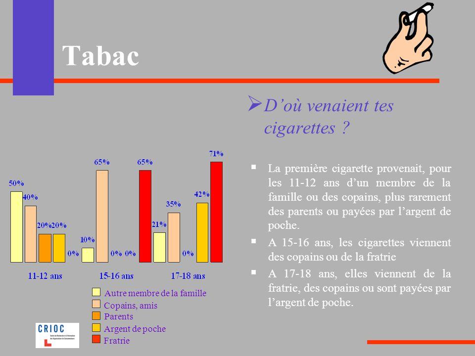 Tabac Doù venaient tes cigarettes .