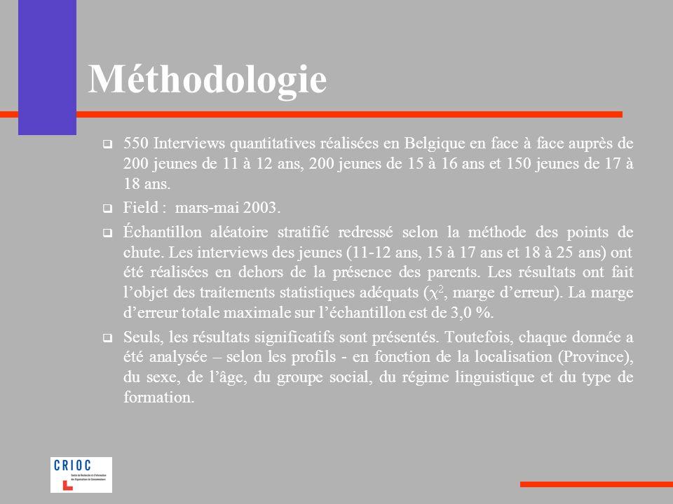 Méthodologie 550 Interviews quantitatives réalisées en Belgique en face à face auprès de 200 jeunes de 11 à 12 ans, 200 jeunes de 15 à 16 ans et 150 jeunes de 17 à 18 ans.