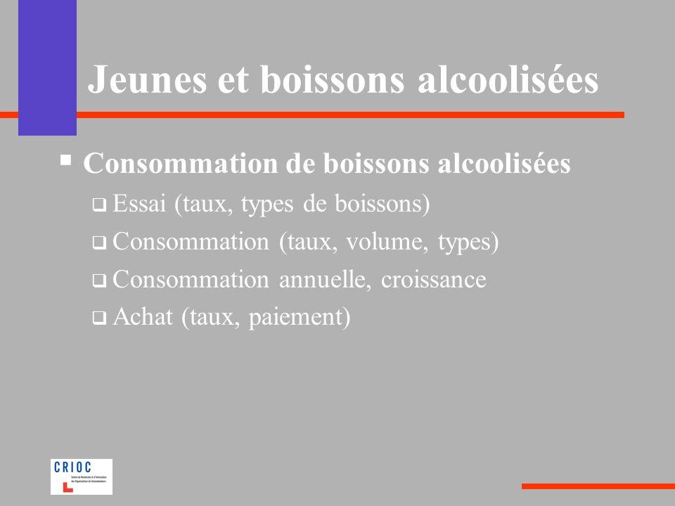 Jeunes et boissons alcoolisées Consommation de boissons alcoolisées Essai (taux, types de boissons) Consommation (taux, volume, types) Consommation annuelle, croissance Achat (taux, paiement)