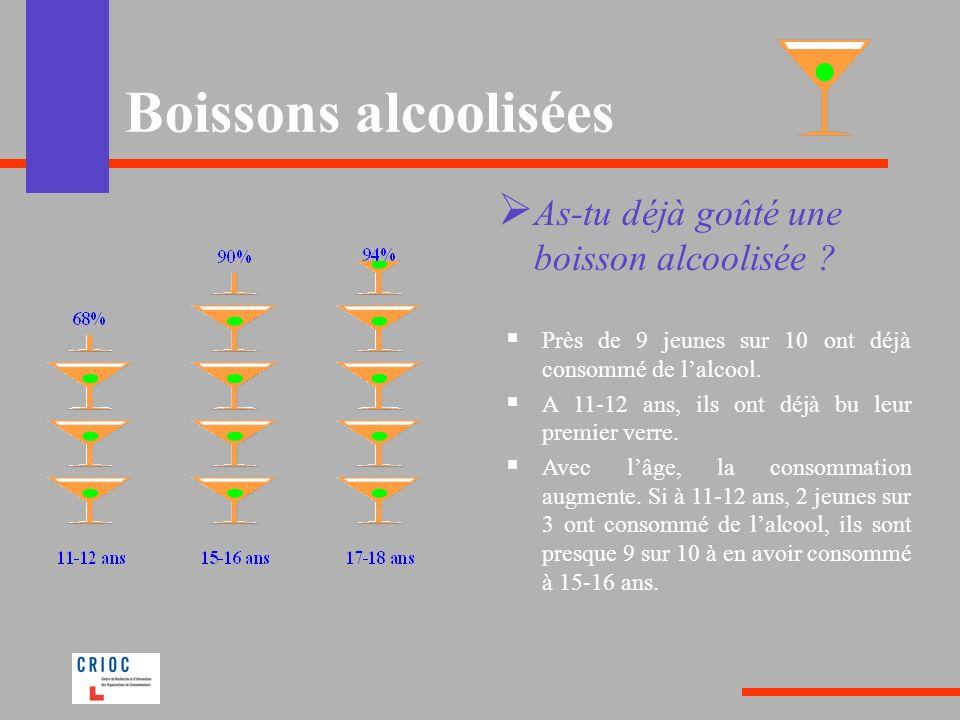 Boissons alcoolisées As-tu déjà goûté une boisson alcoolisée .