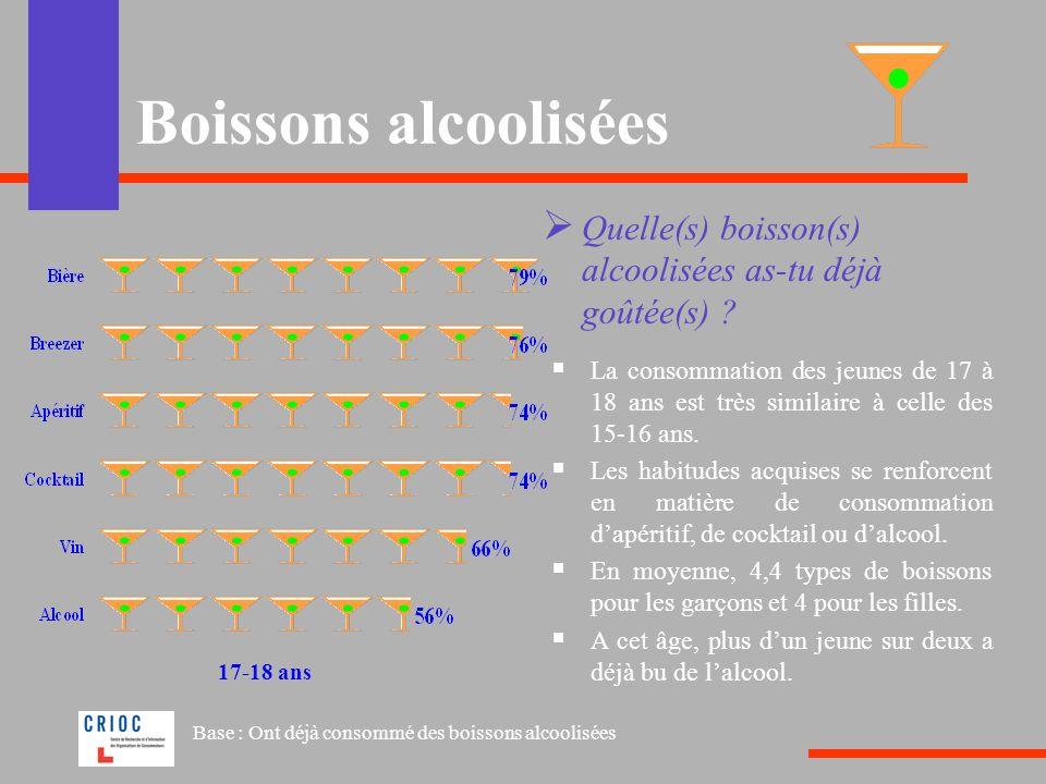 Boissons alcoolisées Consomme des boissons alcoolisées Un jeune sur dix de 11-12 ans déclare consommer des boissons alcoolisées.