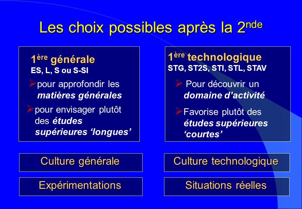 Les choix possibles après la 2 nde Culture générale 1 ère générale ES, L, S ou S-SI pour approfondir les matières générales pour envisager plutôt des