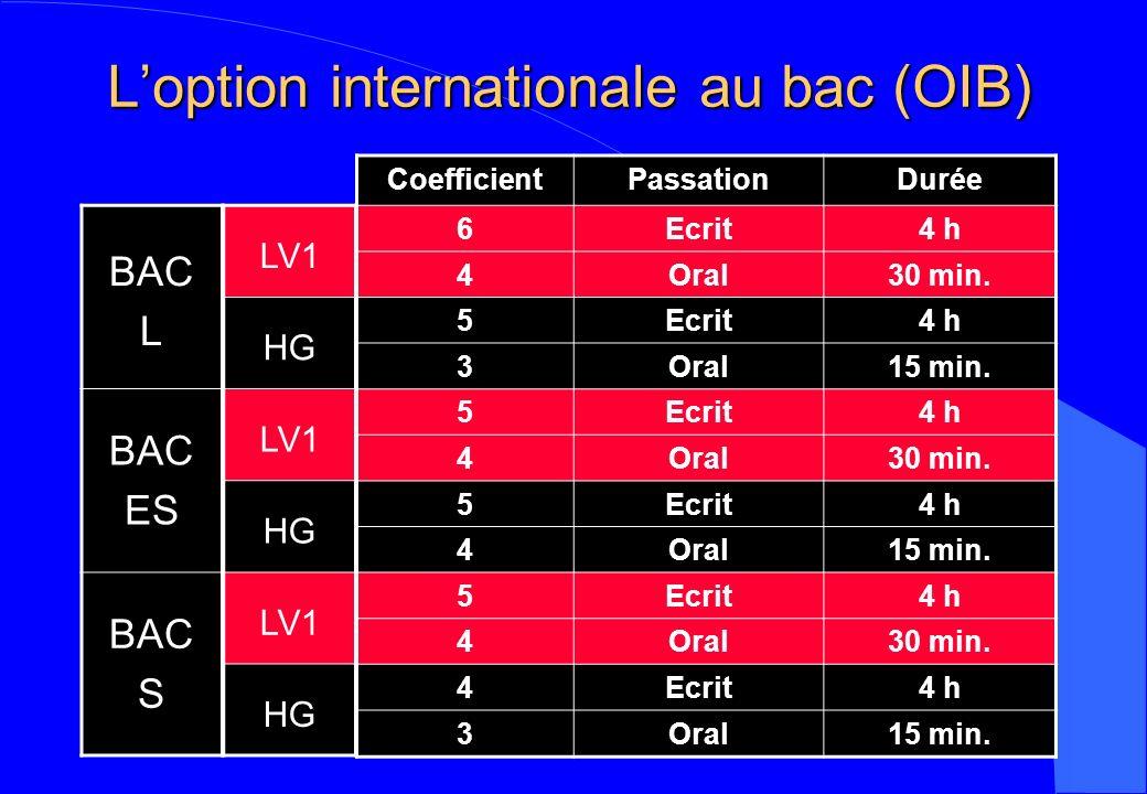 Loption internationale au bac (OIB) CoefficientPassationDurée 6Ecrit4 h 4Oral30 min. 5Ecrit4 h 3Oral15 min. 5Ecrit4 h 4Oral30 min. 5Ecrit4 h 4Oral15 m