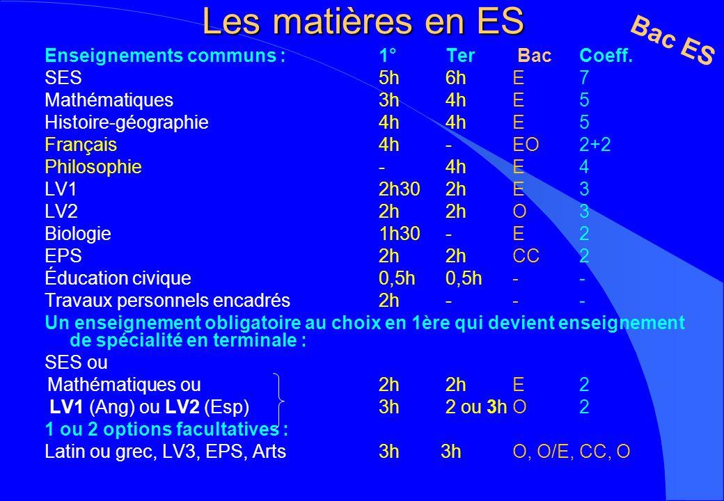 Les matières en ES Enseignements communs : 1° Ter Bac Coeff. SES5h 6h E7 Mathématiques3h 4h E5 Histoire-géographie4h 4h E5 Français 4h -EO2+2 Philosop