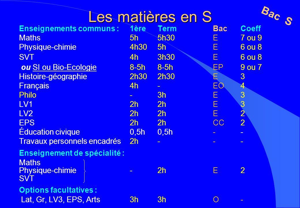Les matières en S Enseignements communs :1èreTermBacCoeff Maths5h5h30E7 ou 9 Physique-chimie4h305hE6 ou 8 SVT4h3h30E6 ou 8 ou SI ou Bio-Ecologie8-5h8-