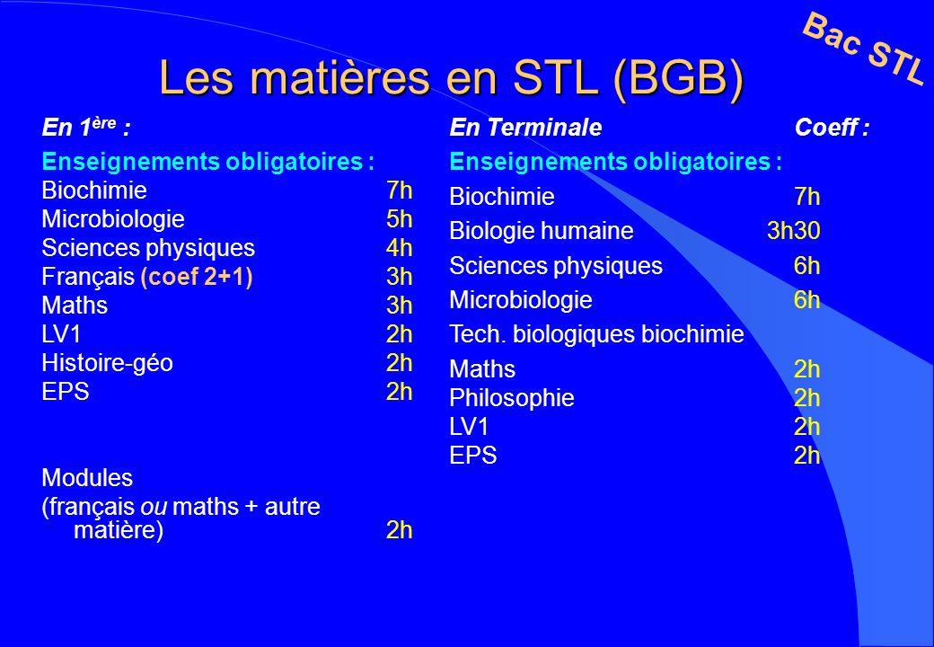 Les matières en STL (BGB) En 1 ère : Enseignements obligatoires : Biochimie7h Microbiologie 5h Sciences physiques4h Français (coef 2+1)3h Maths3h LV1