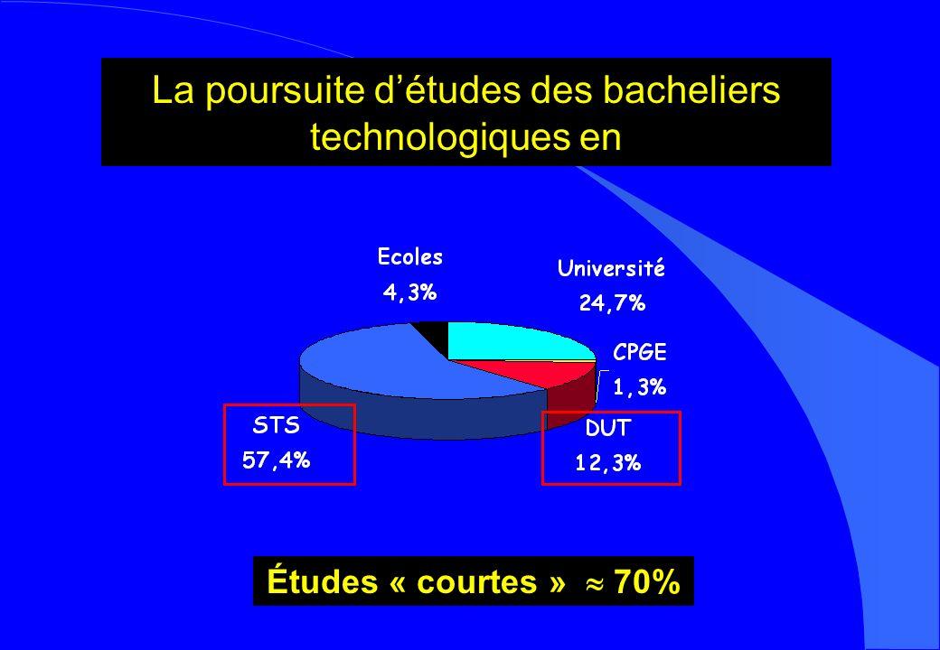 La poursuite détudes des bacheliers technologiques en Études « courtes » 70%