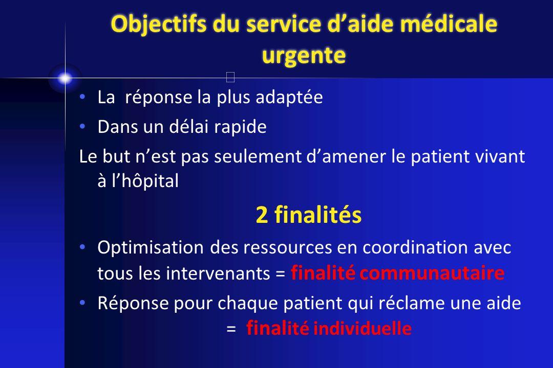 Objectifs du service daide médicale urgente La réponse la plus adaptée Dans un délai rapide Le but nest pas seulement damener le patient vivant à lhôp