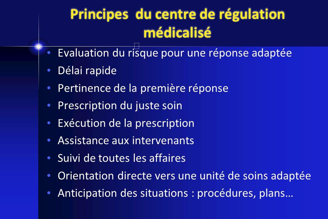 Principes du centre de régulation médicalisé Evaluation du risque pour une réponse adaptée Délai rapide Pertinence de la première réponse Prescription