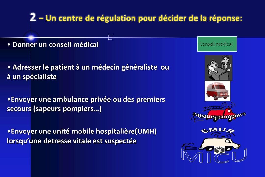 2 – Un centre de régulation pour décider de la réponse: Conseil médical Donner un conseil médical Donner un conseil médical Adresser le patient à un m