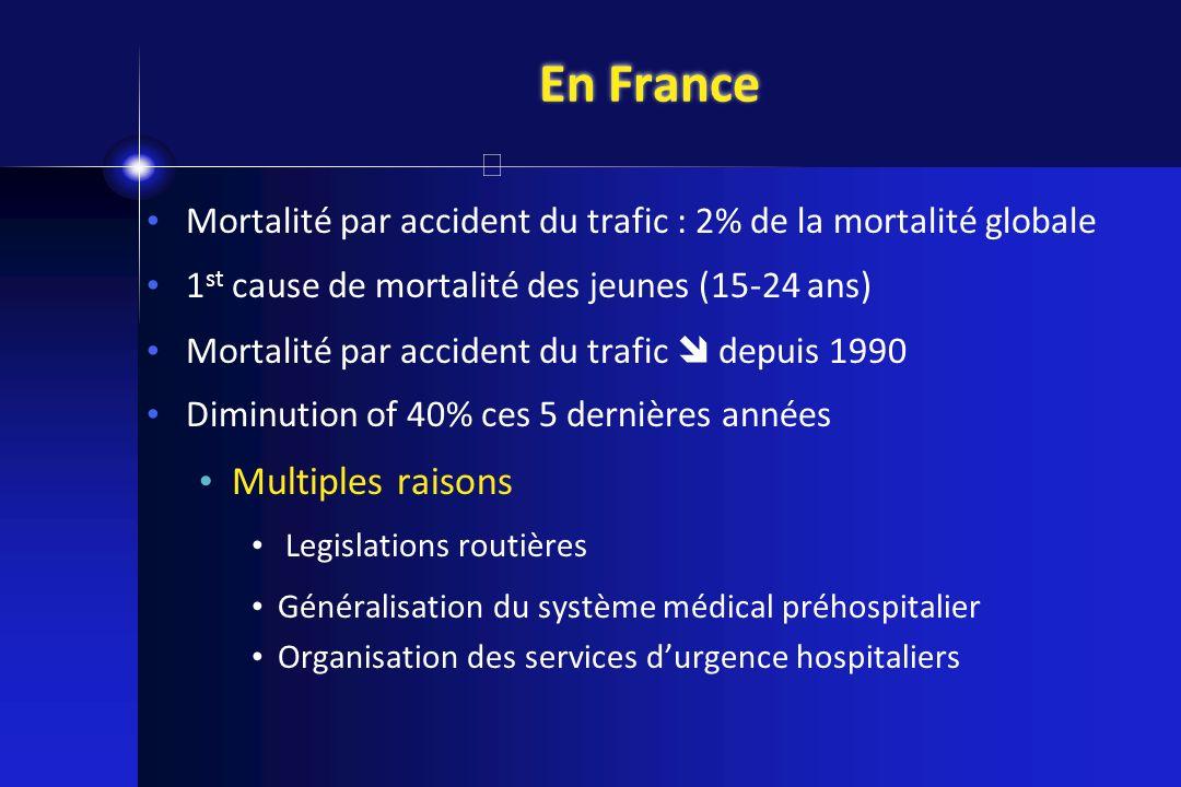 En France Mortalité par accident du trafic : 2% de la mortalité globale 1 st cause de mortalité des jeunes (15-24 ans) Mortalité par accident du trafi