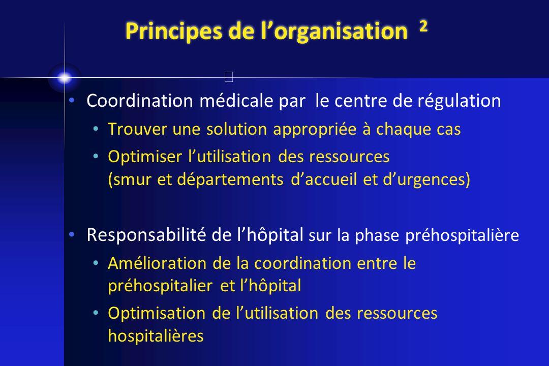 Principes de lorganisation 2 Coordination médicale par le centre de régulation Trouver une solution appropriée à chaque cas Optimiser lutilisation des