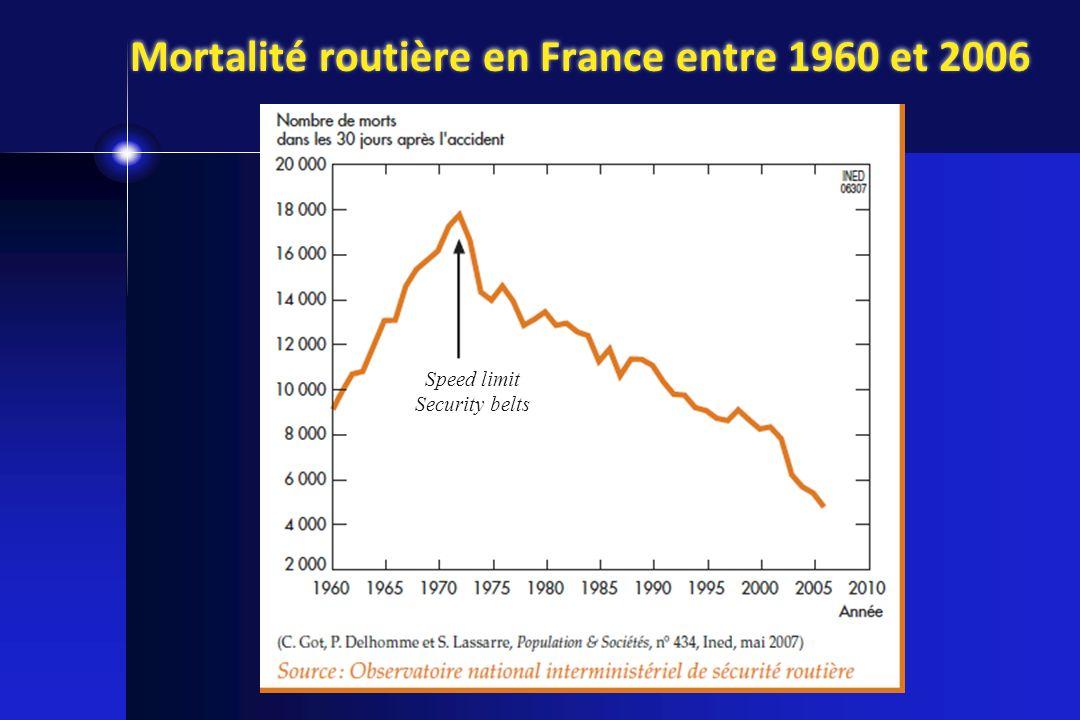 Mortalité routière en France entre 1960 et 2006 Speed limit Security belts