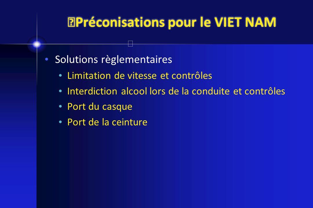 Préconisations pour le VIET NAM Solutions règlementaires Limitation de vitesse et contrôles Interdiction alcool lors de la conduite et contrôles Port