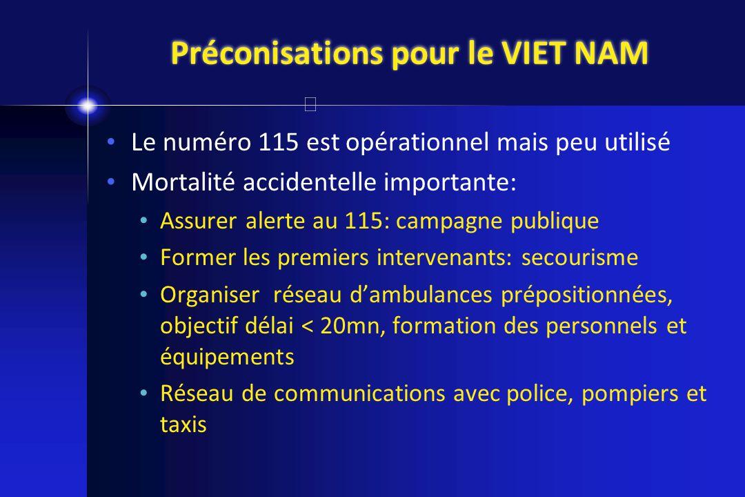 Préconisations pour le VIET NAM Le numéro 115 est opérationnel mais peu utilisé Mortalité accidentelle importante: Assurer alerte au 115: campagne pub