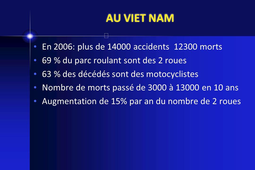 AU VIET NAM En 2006: plus de 14000 accidents 12300 morts 69 % du parc roulant sont des 2 roues 63 % des décédés sont des motocyclistes Nombre de morts