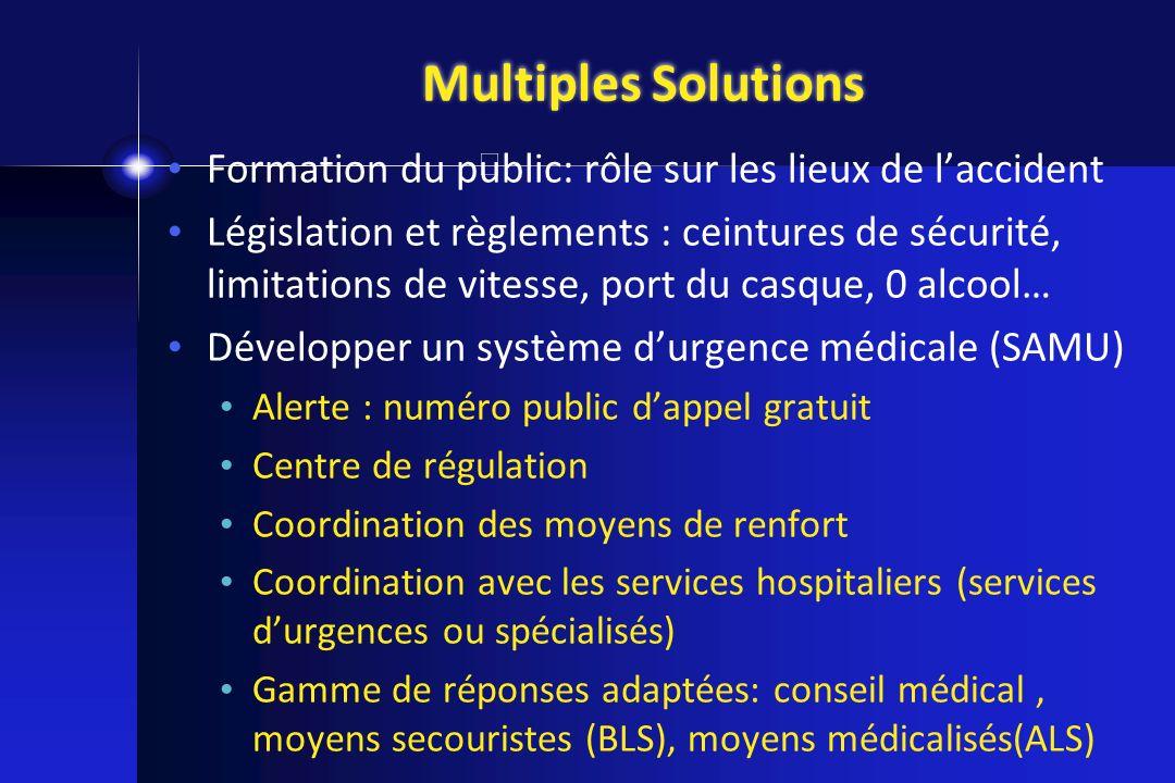 Multiples Solutions Formation du public: rôle sur les lieux de laccident Législation et règlements : ceintures de sécurité, limitations de vitesse, po