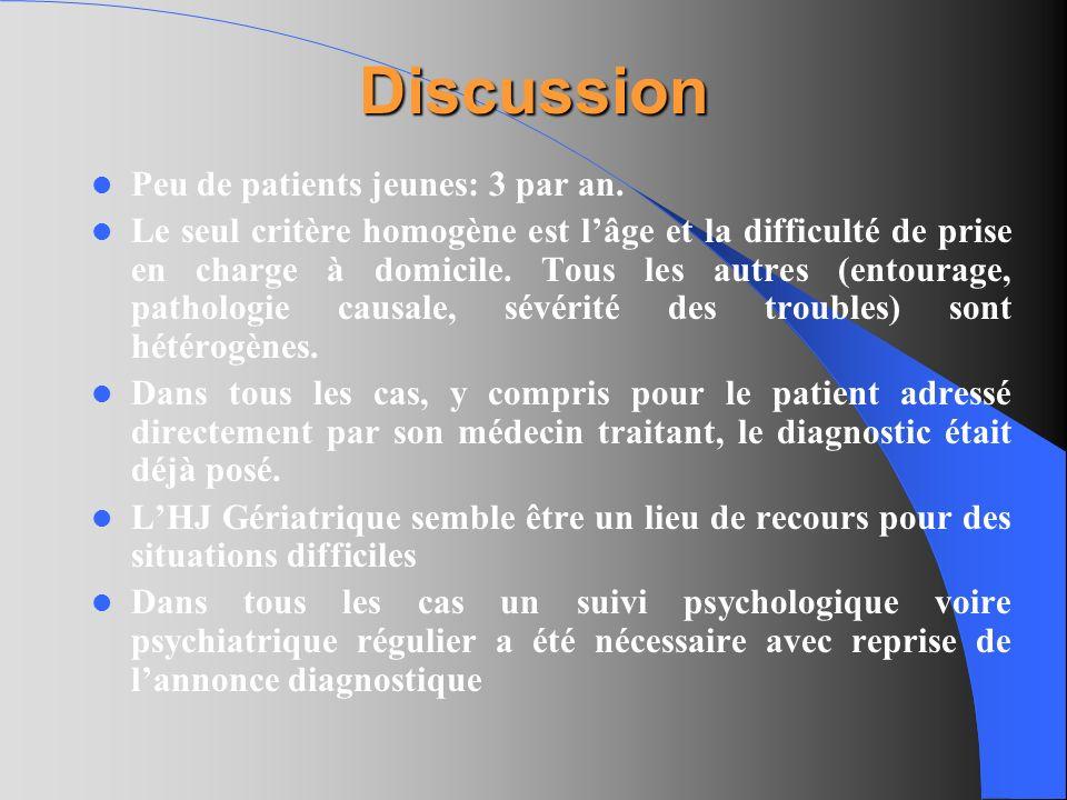 Discussion Peu de patients jeunes: 3 par an. Le seul critère homogène est lâge et la difficulté de prise en charge à domicile. Tous les autres (entour