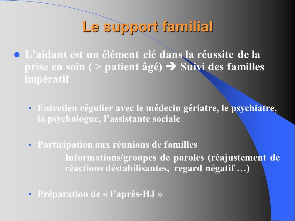 Le support familial Laidant est un élément clé dans la réussite de la prise en soin ( > patient âgé) Suivi des familles impératif Entretien régulier a