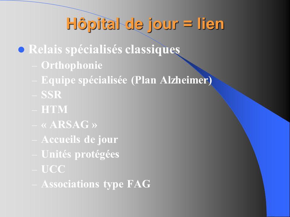 Hôpital de jour = lien Relais spécialisés classiques – Orthophonie – Equipe spécialisée (Plan Alzheimer) – SSR – HTM – « ARSAG » – Accueils de jour –