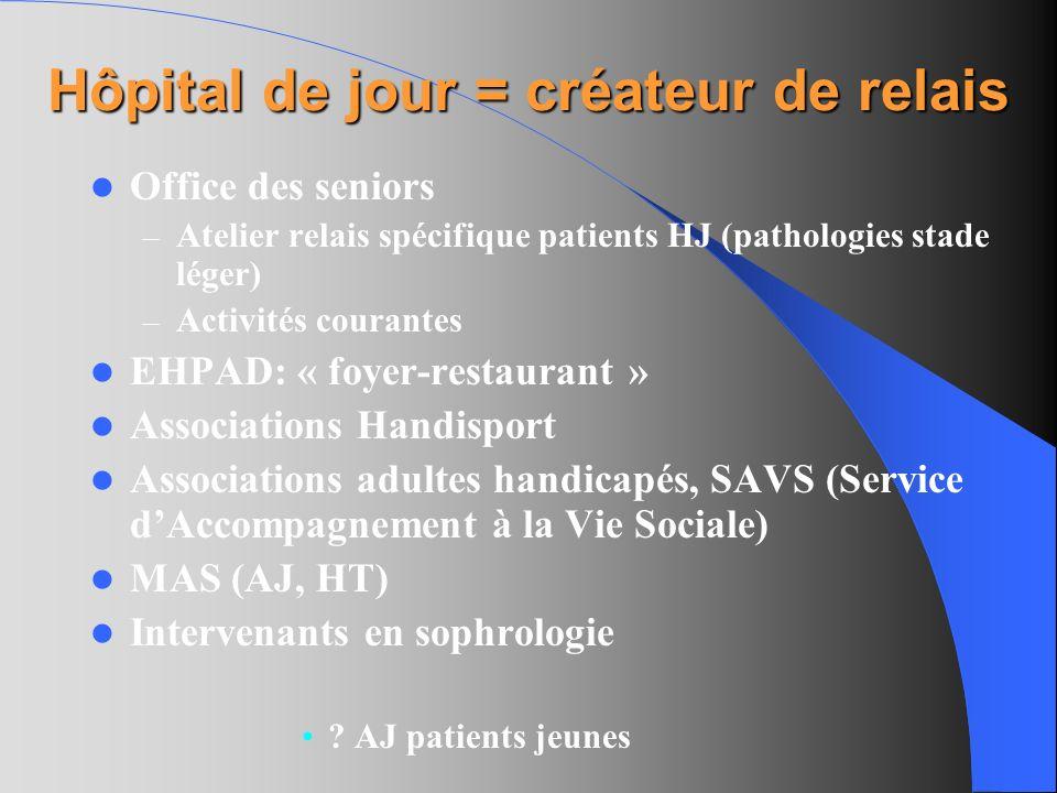 Hôpital de jour = créateur de relais Office des seniors – Atelier relais spécifique patients HJ (pathologies stade léger) – Activités courantes EHPAD: