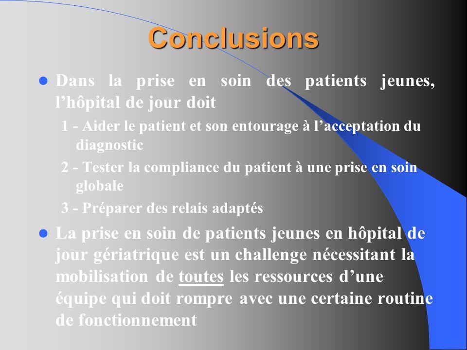 Conclusions Dans la prise en soin des patients jeunes, lhôpital de jour doit 1 - Aider le patient et son entourage à lacceptation du diagnostic 2 - Te