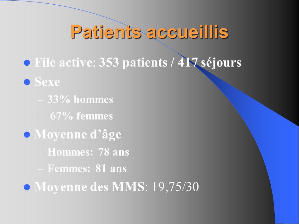 Patients accueillis File active: 353 patients / 417 séjours Sexe – 33% hommes – 67% femmes Moyenne dâge – Hommes: 78 ans – Femmes: 81 ans Moyenne des